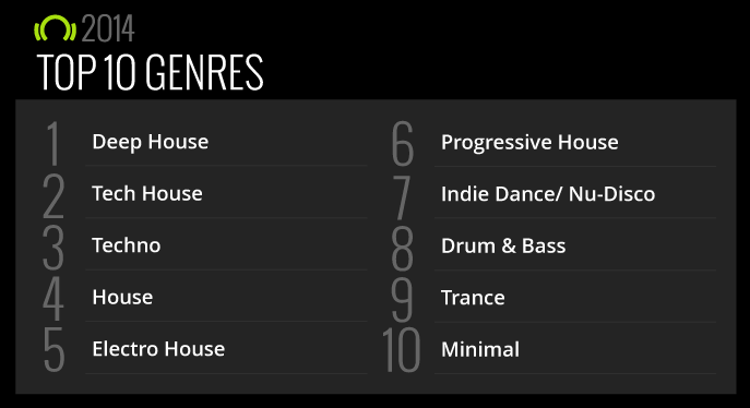 Beatport-Top-10-Genres-2014