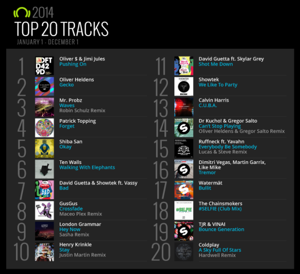 Beatport-Top-20-Tracks-2014