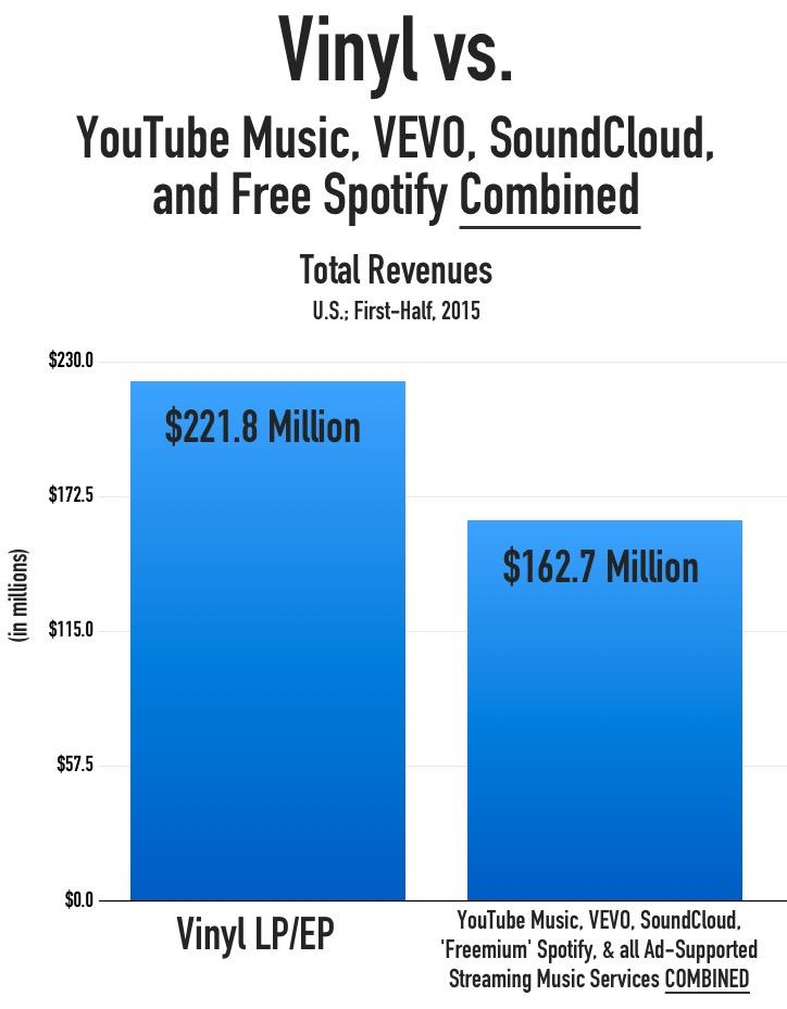 Vinyl Data RIAA