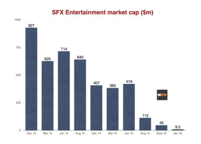 SFX Gráfico
