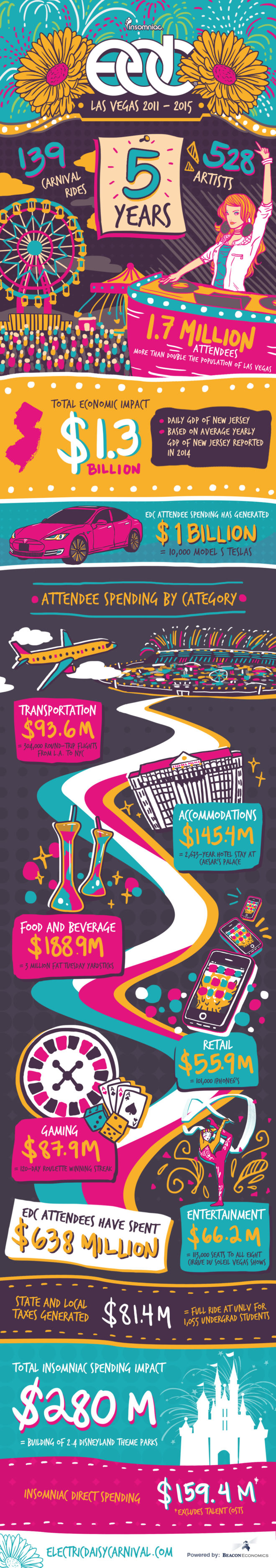 EDC-Las-Vegas-2015-Economic-Impact-Infographic