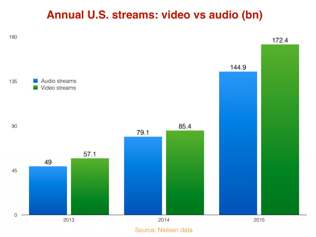 YouTube vs audio