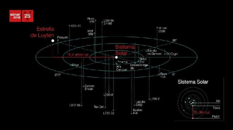 Sónar manda al espacio 20 nuevos tracks