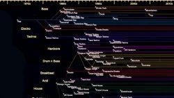 Este archivo online documenta 30 años de historia de la música electrónica